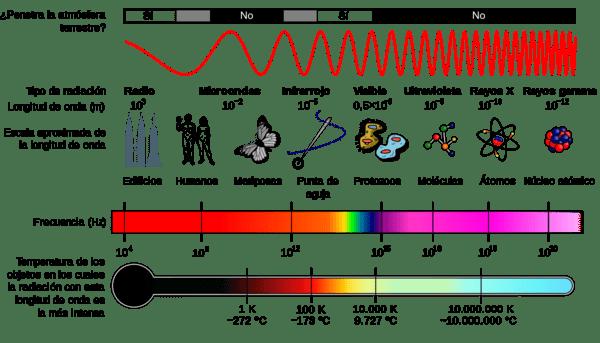espectro de ondas del microondas cocinar en microondas