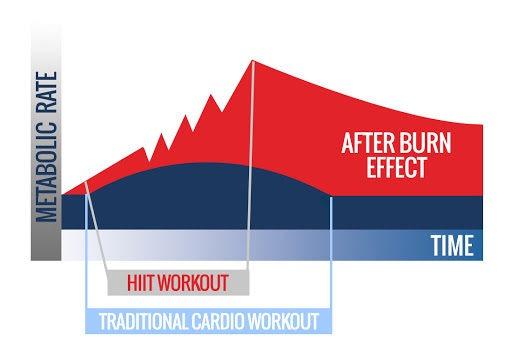 efecto afterburn entrenamiento hiit
