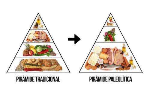 piramide dieta paleo la mejor dieta