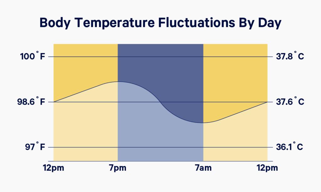temperatura corporal durante el sueño