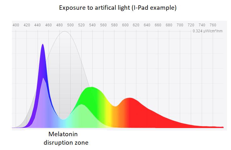disrupcion de luz azul en la melatonina