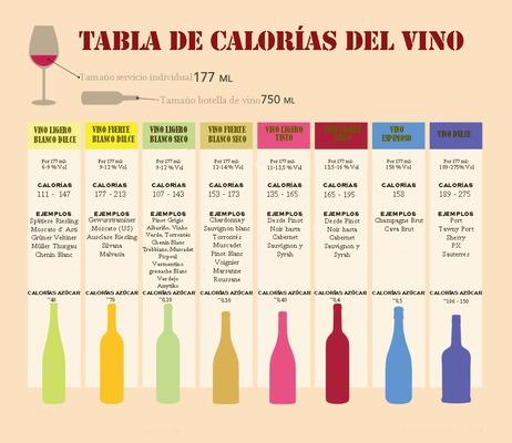 Tabla de calorías del vino que afecta la grasa abdominal acumulada