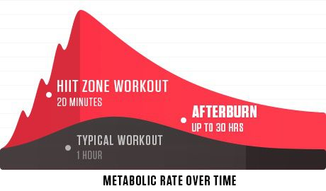 efecto metabólico del entrenamiento hiit