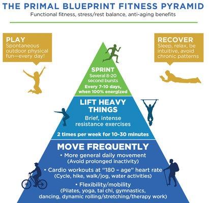 pirámide de entrenamiento para saber cómo entrenar después de los 40
