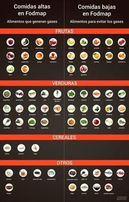 alimentos altos y bajos en fodmap