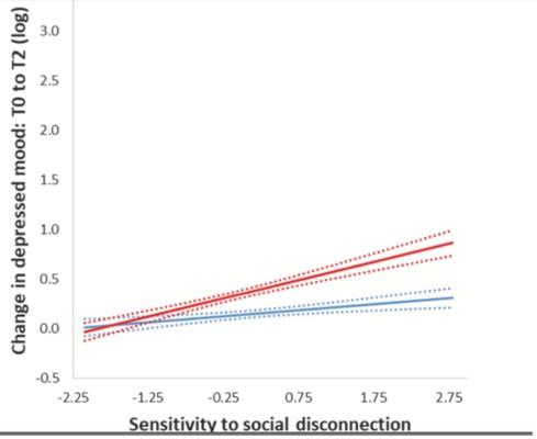 Gráfico de sensitividad a la desconexión social