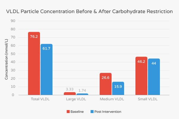 la dieta cetogénica y el colesterol antes y después muestra colesterol más bajo