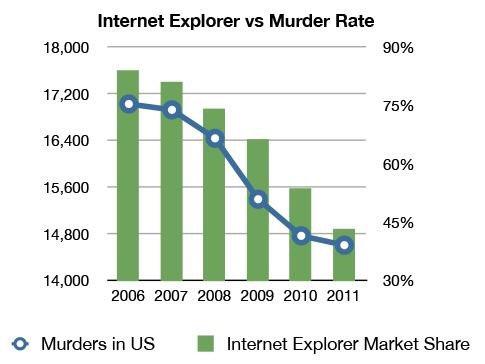 correlación internet explorer vs murder rate de las grasas saturadas