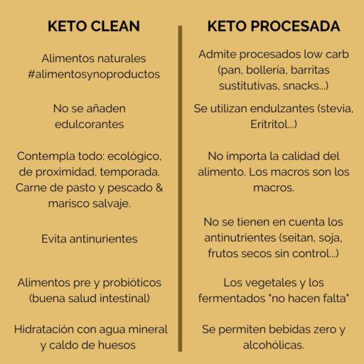 reto keto clean que explica cómo hacer bien la dieta cetogénica