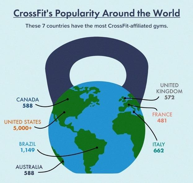 popularidad de los ejercicios de crossfit a nivel mundial